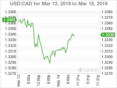 USD/CAD March 13-15, 2019.