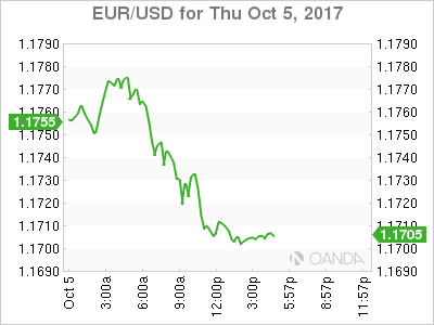 EUR/USD for Oct. 5, 2017.