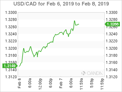USD/CAD for Feb. 6-8, 2019.