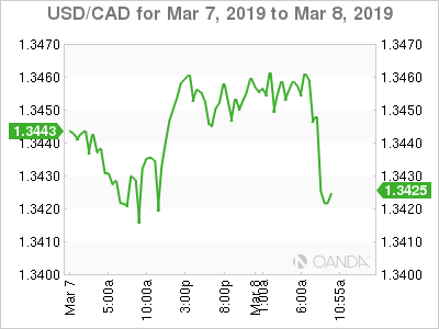 USD/CAD for March 7-8, 2019.