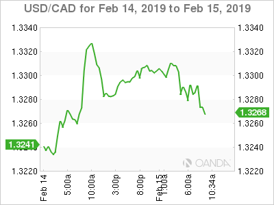 USD/CAD for Feb. 14-15, 2019.