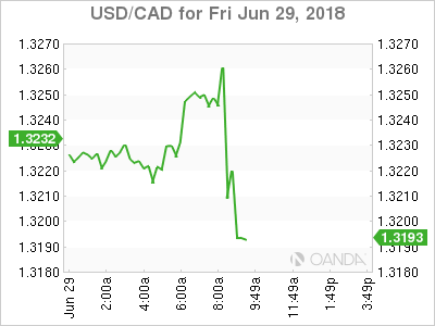USD/CAD for June 29, 2018.