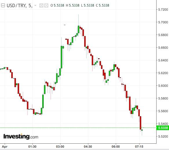 Turkish lira 5-Min Chart