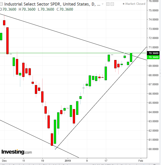 Industrials Daily Chart