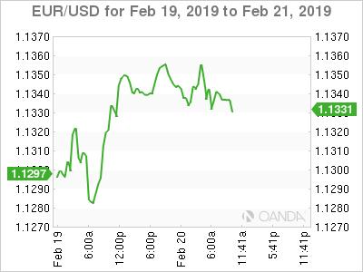 EUR/USD for Feb. 19-21, 2019.