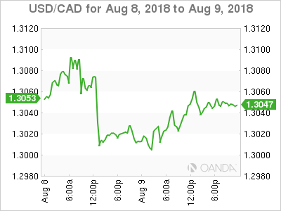 USD/CAD for Aug. 8-9, 2018.