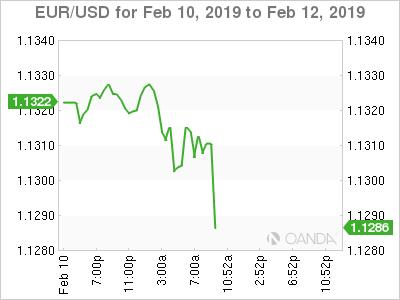 EUR/USD for Feb. 10-12, 2019.