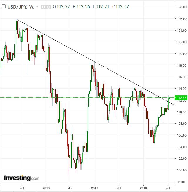 USD/JPY Week Chart