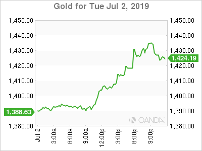 Gold for July 2, 1019.