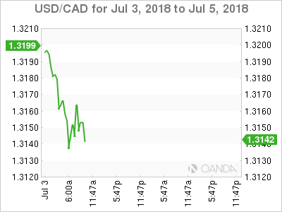 USD/CAD for July 3-5, 2018.