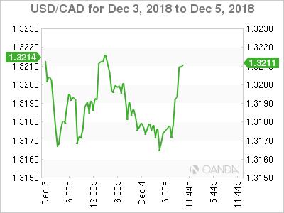 USD/CAD for Dec. 3-5, 2018.