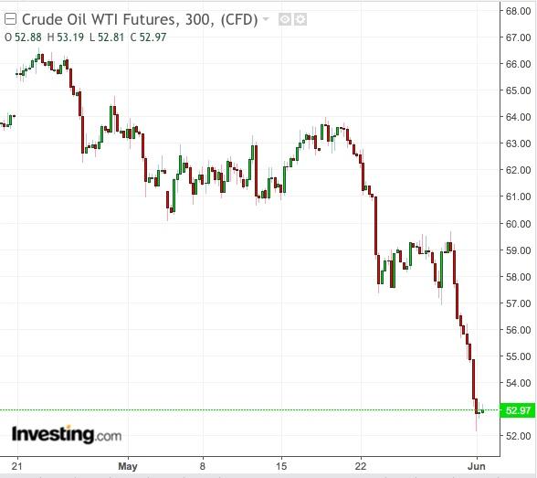 WTI 300-Min Chart