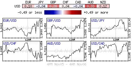 US Dollar Index for Nov. 5-6, 2018.