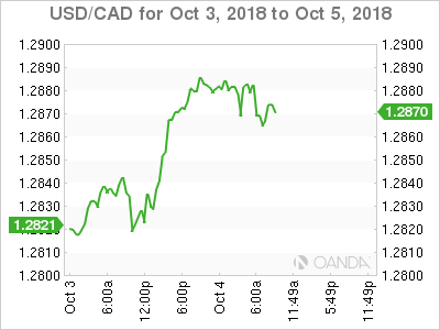 USD/CAD for Oct. 3-5, 2018.