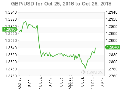 GBP/USD for Oct. 25-26, 2018.