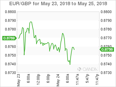 EUR/GBP for May 23-25, 2018.