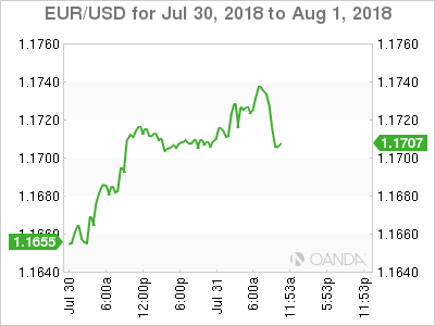 EUR/USD for July 30-Aug. 1, 2018.