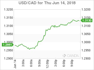 USD/CAD for June 14, 2018.