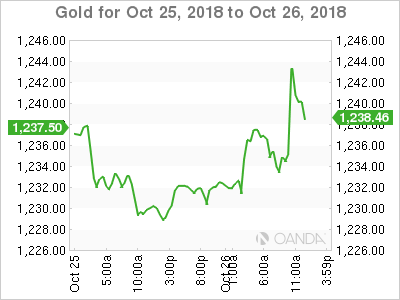 Gold for Oct. 25-26, 2018.