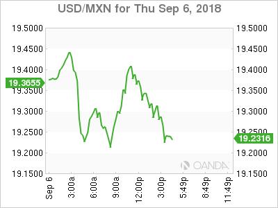 USD/MXN for Sept. 6, 2018.