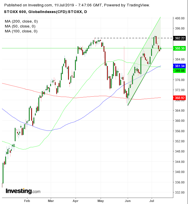 Stoxx 600 Index Daily Chart