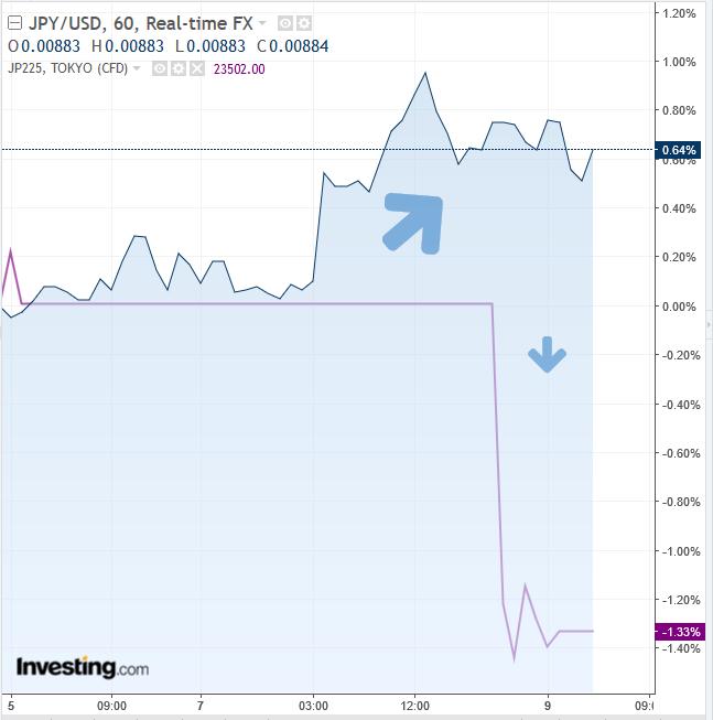 JPY/USD vs Nikkei 225 Hourly Chart
