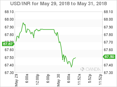 USD/INR for May 29-31, 2018.