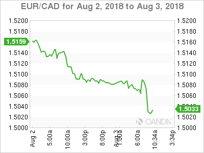 EUR/CAD for Aug. 2-2, 2018.