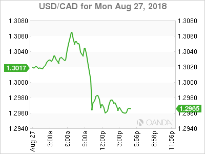 USD/CAD for Aug. 27, 2018.