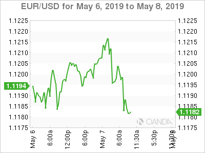 EUR/USD for May 6-8, 2019.
