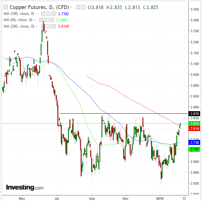 Copper Daily Chart.