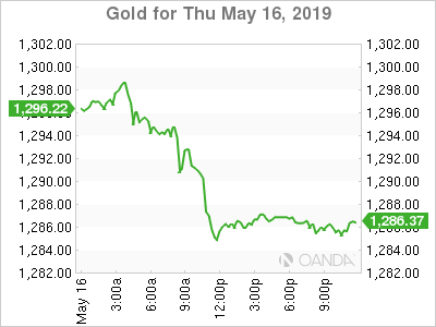 Gold for May 17, 2019.