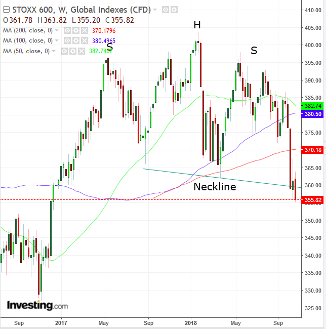 STOXX 600 Weekly Chart