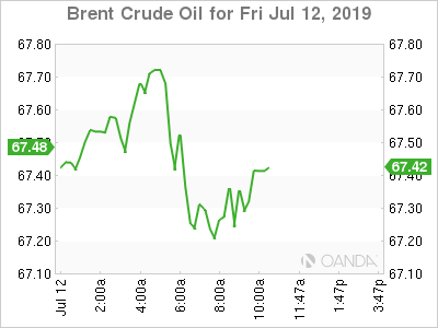 Brent Crude for July 12, 2019.