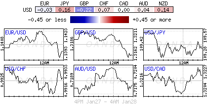 U.S. Dollar Index for Jan. 27-28, 2019.