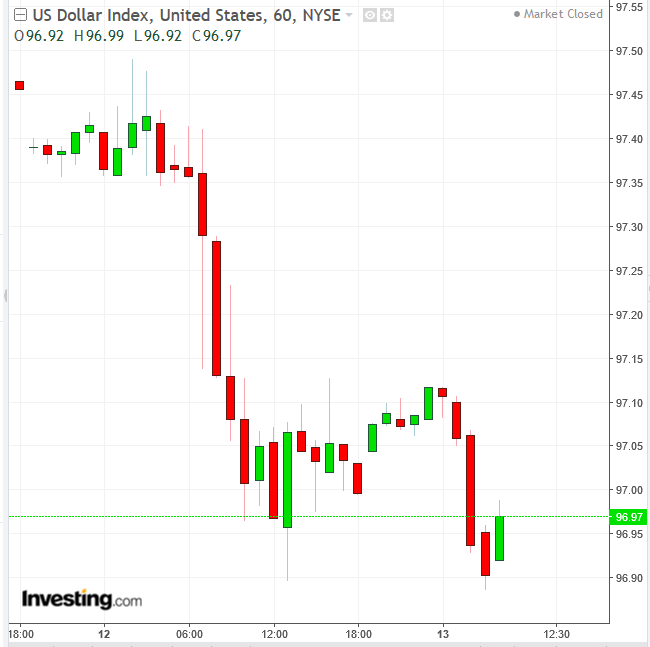 DXY 60-Minute Chart
