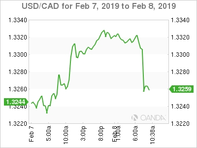USD/CAD for Feb. 7-8, 2019.