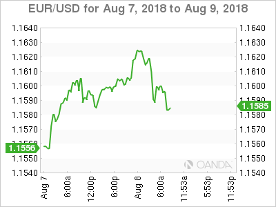 EUR/USD for Aug. 7-9, 2018.
