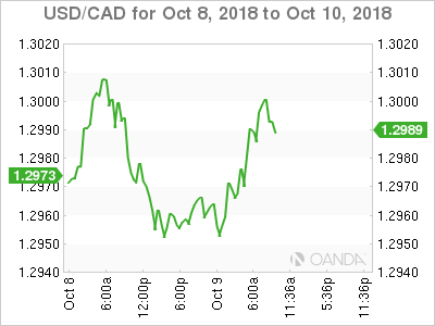 USD/CAD for Oct. 8-10, 2018.
