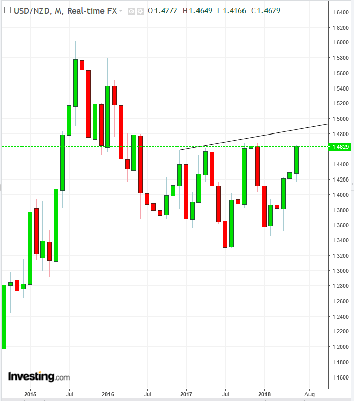 USD/NZD Monthly Chart