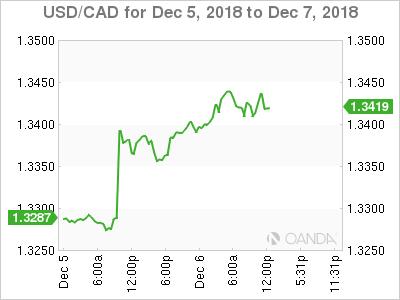 USD/CAD for Dec. 5-7, 2018.