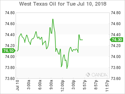 WTI for July 10, 2018.