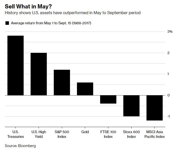 Average returns May 1- Set 15 Chart