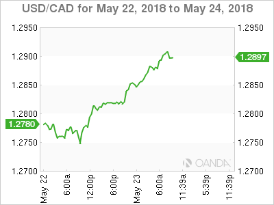 USD/CAD for May 22-24, 2018.