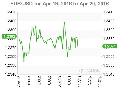 EUR/USD for April 19-20, 2018.