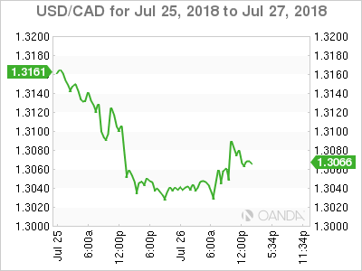 USD/CAD for July 25-27, 2018.