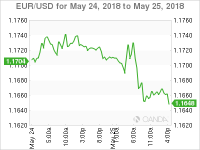 EUR/USD for May 24-25, 2018.