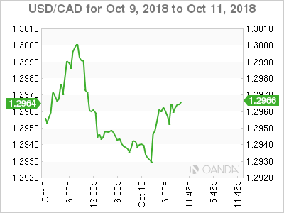 USD/CAD for Oct. 9-11, 2018.