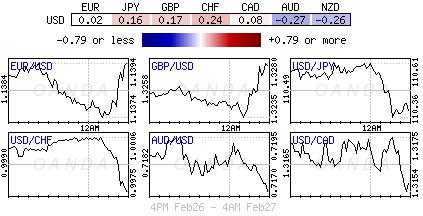 U.S. Dollar Index for Feb. 26-27, 2019.