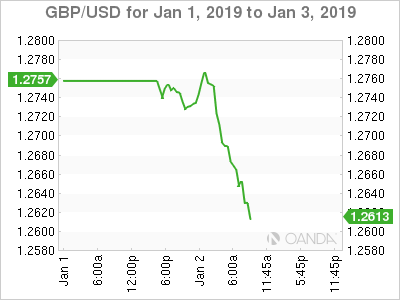 GBP/USD for Jan. 1-3, 2019.